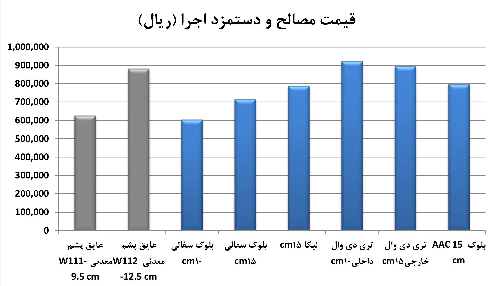 آنالیز_مقایسه_قیمت کناف
