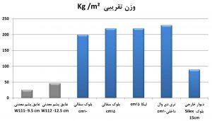 وزن-تقریبی کناف